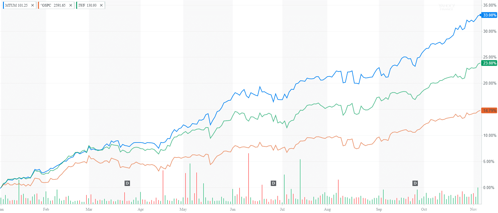 The Rise of Momentum Investing