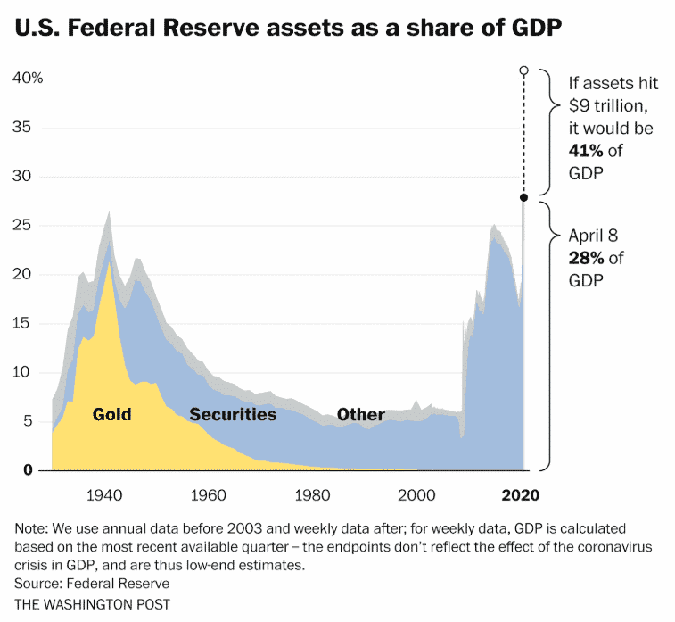 US Federal Reserve asset as a shate of GDP
