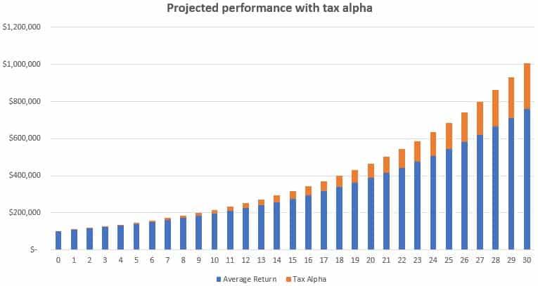Tax alpha returns