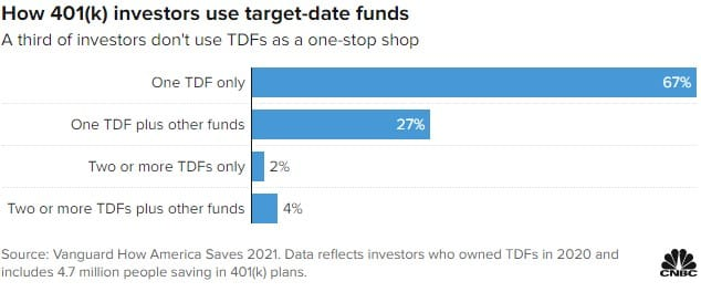 Target date funds in your 401k in 2021